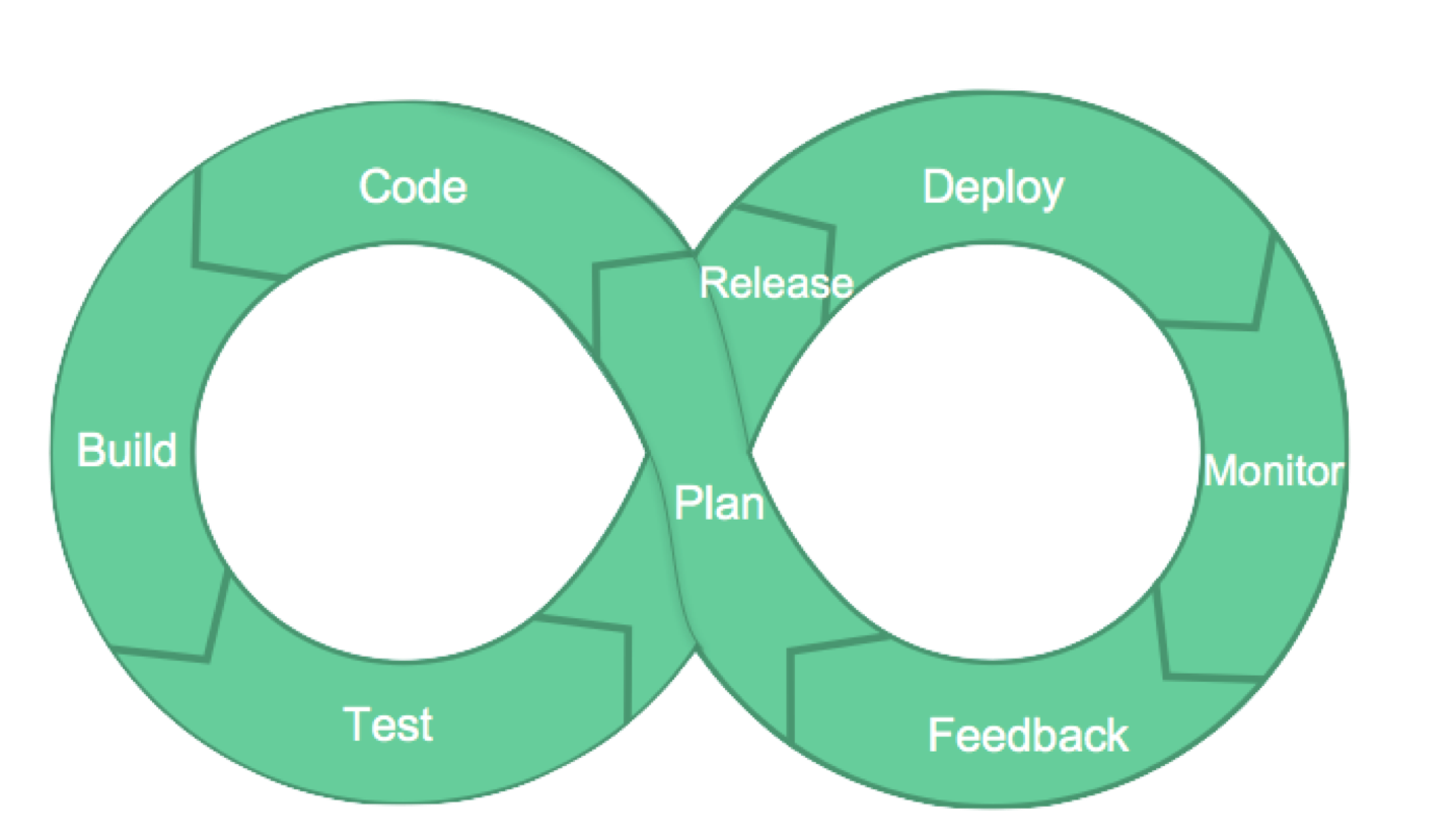 Devops Lifecycle Feedback Loop